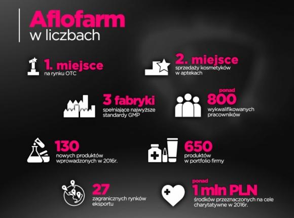 Aflofarm Rośnie w siłę BIZNES, Farmacja - W 2016 r. polski producent leków, wyrobów medycznych, kosmetyków i suplementów diety umocnił pozycję lidera w segmencie OTC. Aflofarm Farmacja Polska rozwija swój zespół, wchodzi w nowe kategorie produktów i rozszerza swoją działalność o rynki zagraniczne.