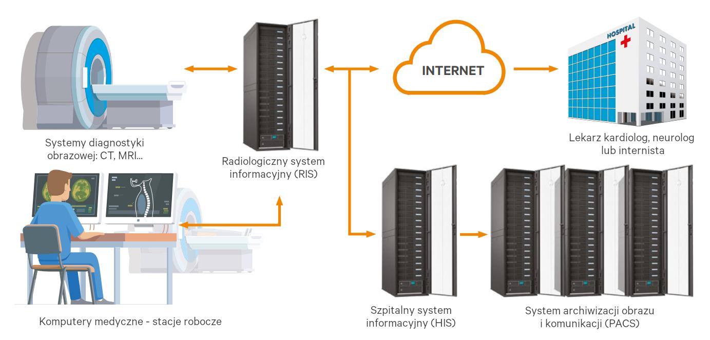 Cyfrowe szpitale i stojące przed nimi wyzwania związane z infrastrukturą informatyczną